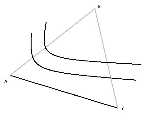 Figuur 3.5 c sharp functies
