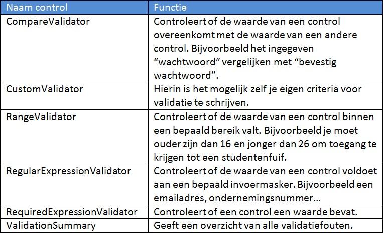 Figuur 16.2 Validatie: Functies validation controls