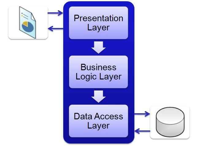 Figuur 20.1 database: Het 3-Tier model